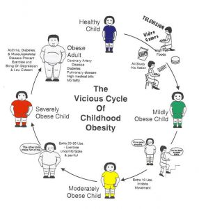 Obesity-Cycle_jpg-