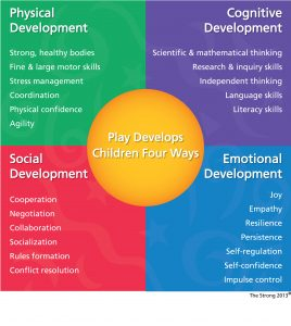 observing a child ages 6 11 using three domains biosocial cognitive psychosocial Observing people of different ages at one point in time: term longitudinal study: definition observing the same group of people at different points in time:  biosocial development: growth and change that occurs in a persons body, and the health factors that influence this  psychosocial, and cognitive domains definition positives.